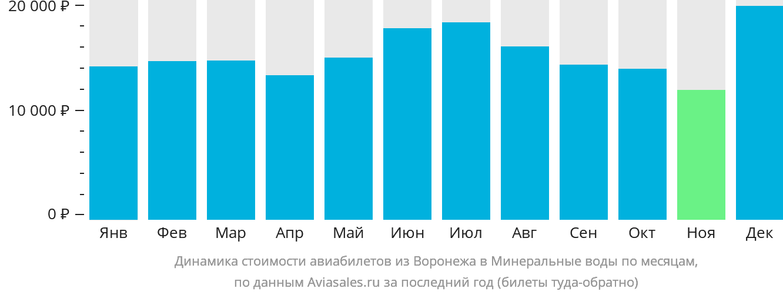 Динамика стоимости авиабилетов из Воронежа в Минеральные воды по месяцам