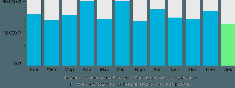 Динамика стоимости авиабилетов из Воронежа в Мюнхен по месяцам