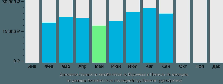 Динамика стоимости авиабилетов из Воронежа в Неаполь по месяцам