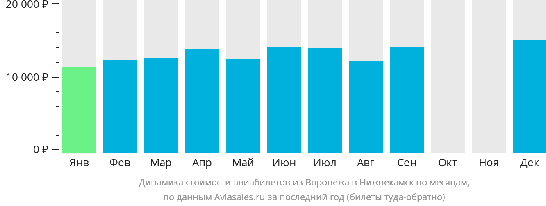 Динамика стоимости авиабилетов из Воронежа в Нижнекамск по месяцам