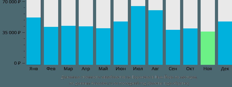 Динамика стоимости авиабилетов из Воронежа в Нью-Йорк по месяцам