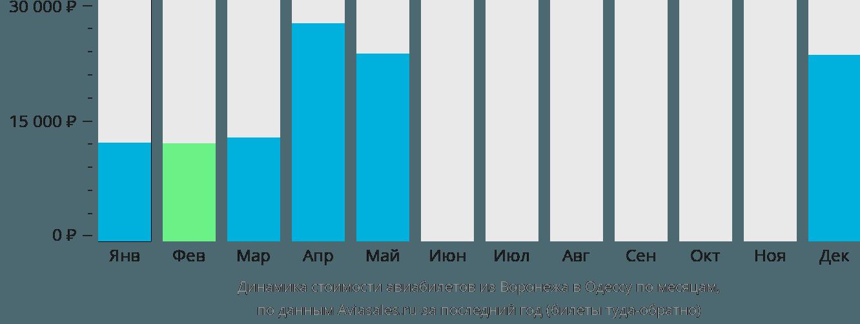 Динамика стоимости авиабилетов из Воронежа в Одессу по месяцам