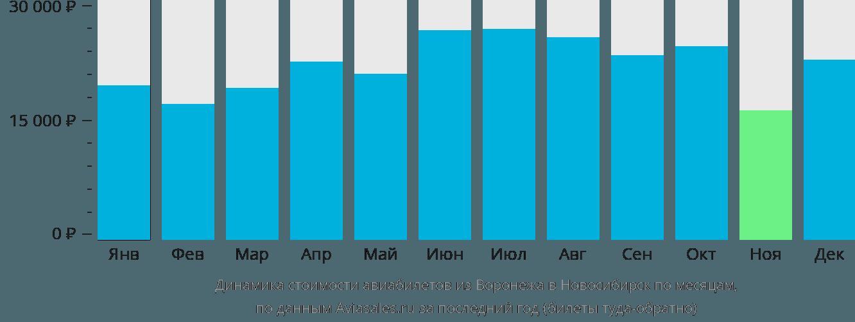 Динамика стоимости авиабилетов из Воронежа в Новосибирск по месяцам