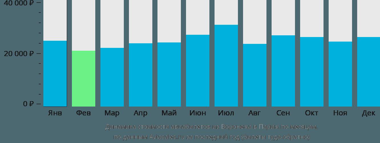Динамика стоимости авиабилетов из Воронежа в Париж по месяцам