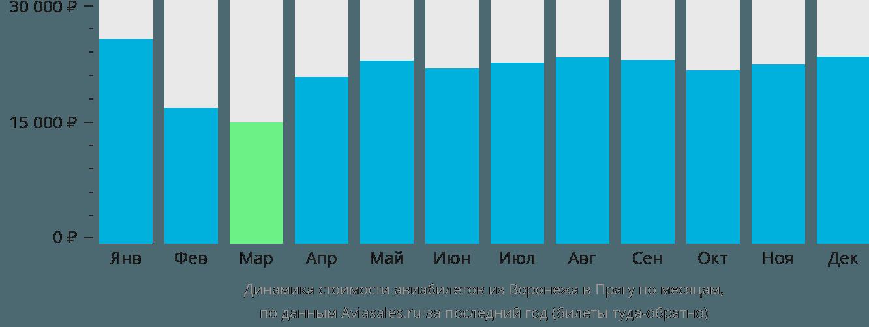 Динамика стоимости авиабилетов из Воронежа в Прагу по месяцам