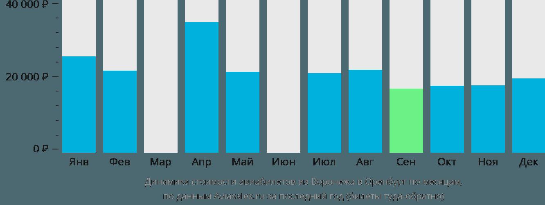 Динамика стоимости авиабилетов из Воронежа в Оренбург по месяцам