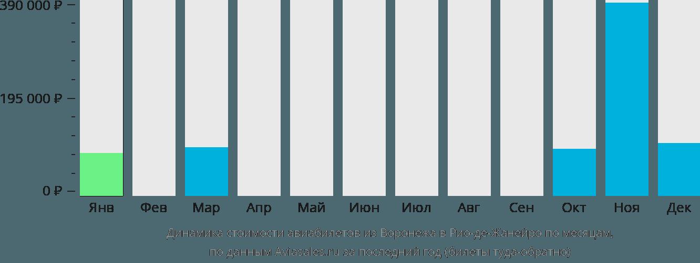 Динамика стоимости авиабилетов из Воронежа в Рио-де-Жанейро по месяцам