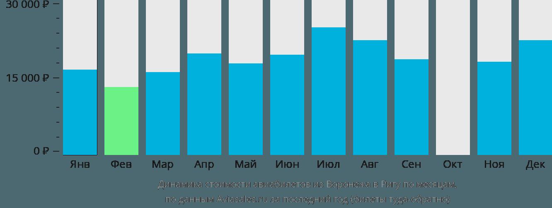 Динамика стоимости авиабилетов из Воронежа в Ригу по месяцам