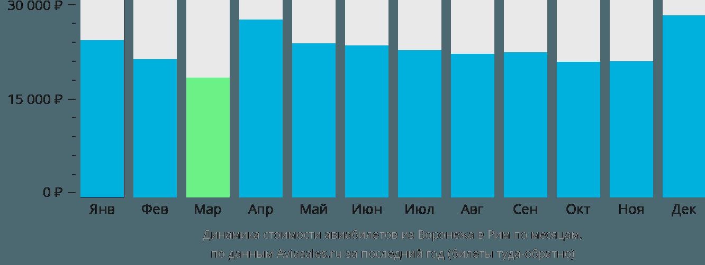 Динамика стоимости авиабилетов из Воронежа в Рим по месяцам