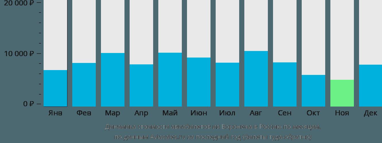 Динамика стоимости авиабилетов из Воронежа в Россию по месяцам