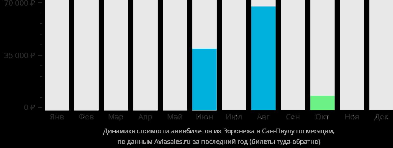 Динамика стоимости авиабилетов из Воронежа в Сан-Паулу по месяцам