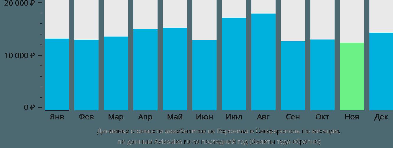 Динамика стоимости авиабилетов из Воронежа в Симферополь по месяцам