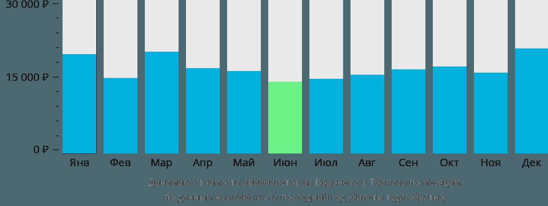 Динамика стоимости авиабилетов из Воронежа в Тбилиси по месяцам
