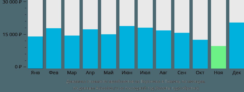 Динамика стоимости авиабилетов из Воронежа в Тюмень по месяцам
