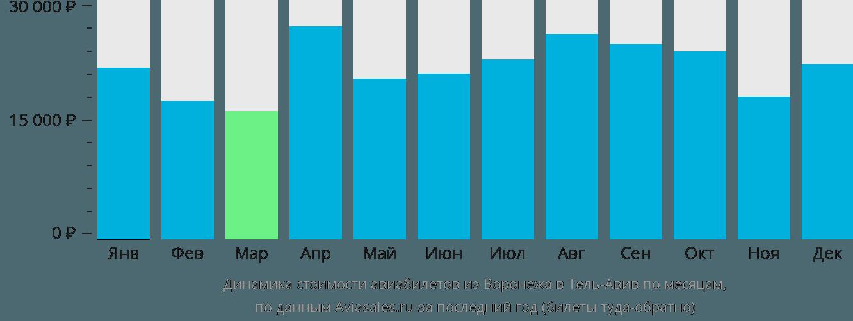 Динамика стоимости авиабилетов из Воронежа в Тель-Авив по месяцам