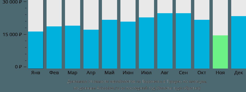 Динамика стоимости авиабилетов из Воронежа в Турцию по месяцам