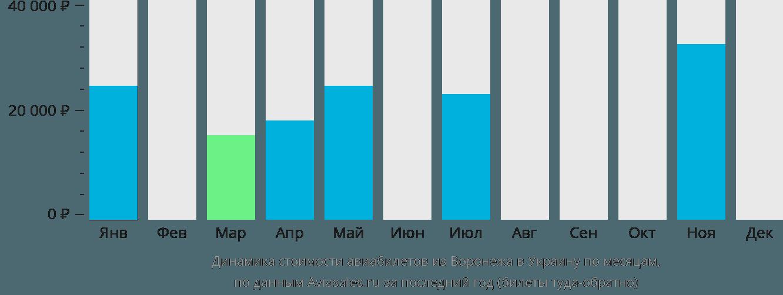 Динамика стоимости авиабилетов из Воронежа в Украину по месяцам