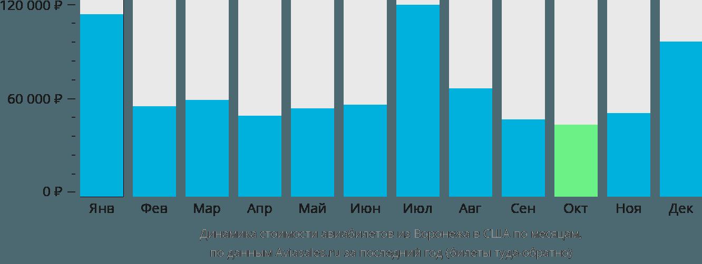 Динамика стоимости авиабилетов из Воронежа в США по месяцам