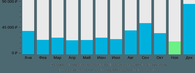 Динамика стоимости авиабилетов из Воронежа в Узбекистан по месяцам