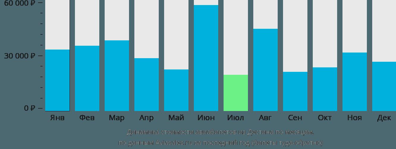 Динамика стоимости авиабилетов из Дестина по месяцам