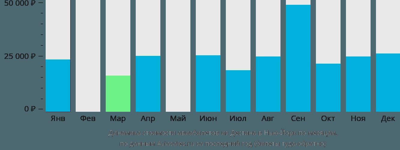 Динамика стоимости авиабилетов из Дестина в Нью-Йорк по месяцам