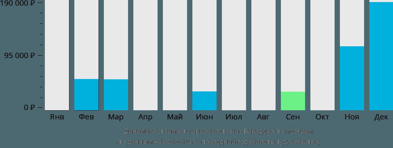 Динамика стоимости авиабилетов из Варадеро по месяцам