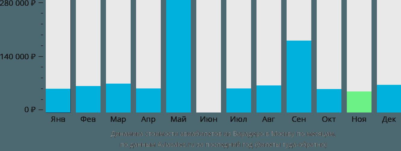 Динамика стоимости авиабилетов из Варадеро в Москву по месяцам