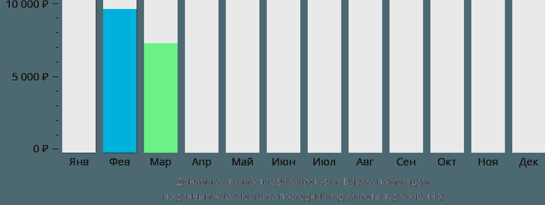 Динамика стоимости авиабилетов из Вирака по месяцам
