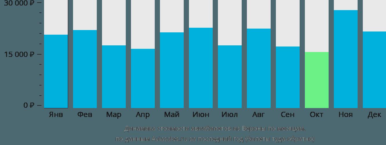 Динамика стоимости авиабилетов из Вероны по месяцам