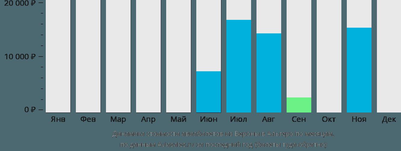 Динамика стоимости авиабилетов из Вероны в Альгеро по месяцам