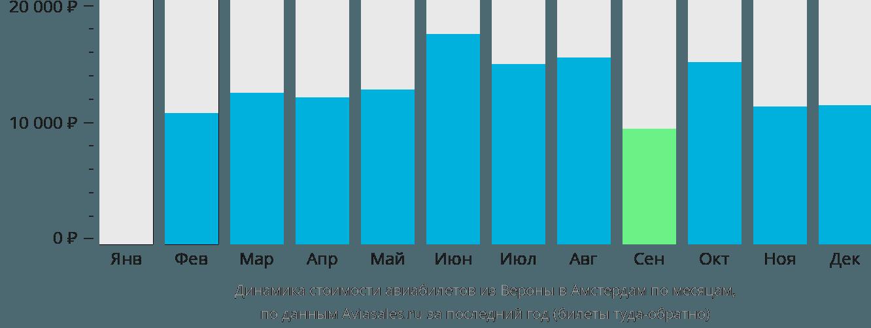Динамика стоимости авиабилетов из Вероны в Амстердам по месяцам