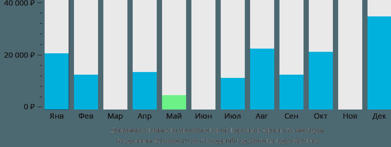 Динамика стоимости авиабилетов из Вероны в Афины по месяцам