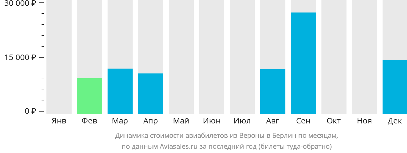 Динамика стоимости авиабилетов из Вероны в Берлин по месяцам