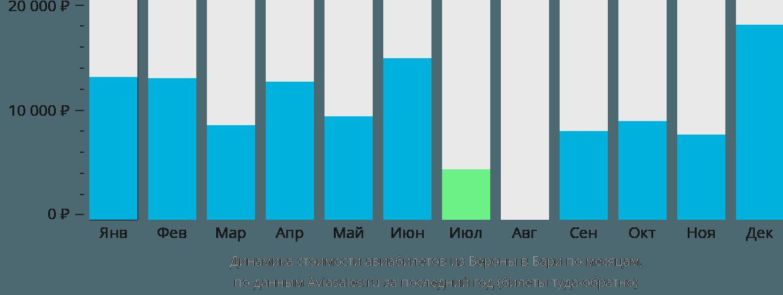 Динамика стоимости авиабилетов из Вероны в Бари по месяцам