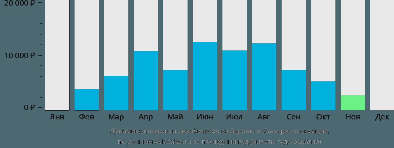 Динамика стоимости авиабилетов из Вероны в Кальяри по месяцам
