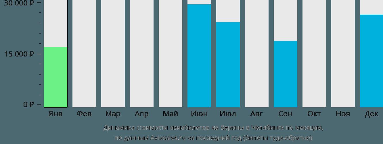 Динамика стоимости авиабилетов из Вероны в Челябинск по месяцам