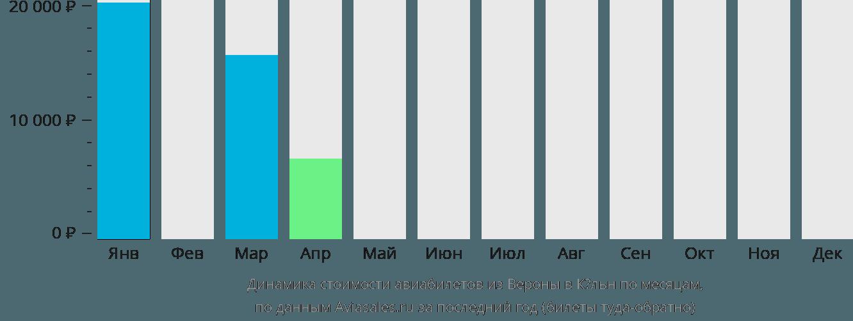 Динамика стоимости авиабилетов из Вероны в Кёльн по месяцам
