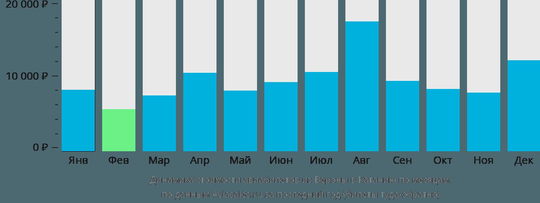 Динамика стоимости авиабилетов из Вероны в Катанию по месяцам