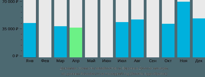 Динамика стоимости авиабилетов из Вероны в Дели по месяцам