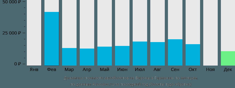 Динамика стоимости авиабилетов из Вероны в Германию по месяцам