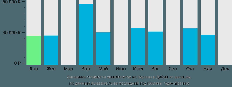 Динамика стоимости авиабилетов из Вероны в Дубай по месяцам