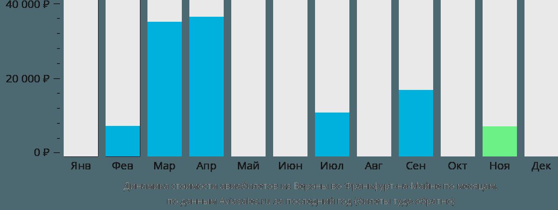 Динамика стоимости авиабилетов из Вероны во Франкфурт-на-Майне по месяцам