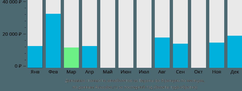 Динамика стоимости авиабилетов из Вероны во Францию по месяцам