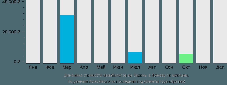 Динамика стоимости авиабилетов из Вероны в Женеву по месяцам
