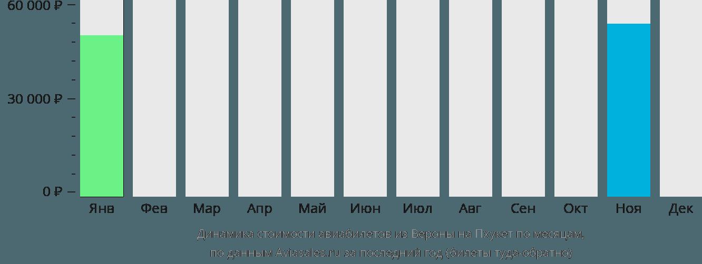 Динамика стоимости авиабилетов из Вероны на Пхукет по месяцам