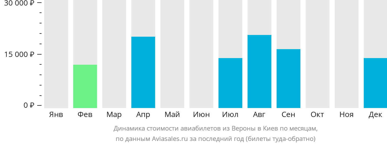 Динамика стоимости авиабилетов из Вероны в Киев по месяцам