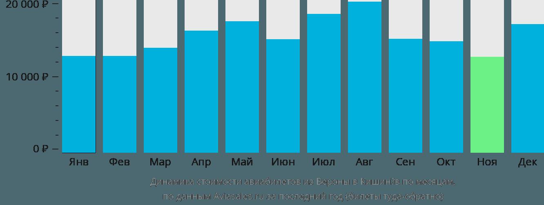 Динамика стоимости авиабилетов из Вероны в Кишинёв по месяцам