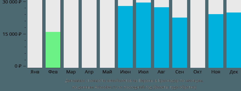 Динамика стоимости авиабилетов из Вероны в Краснодар по месяцам