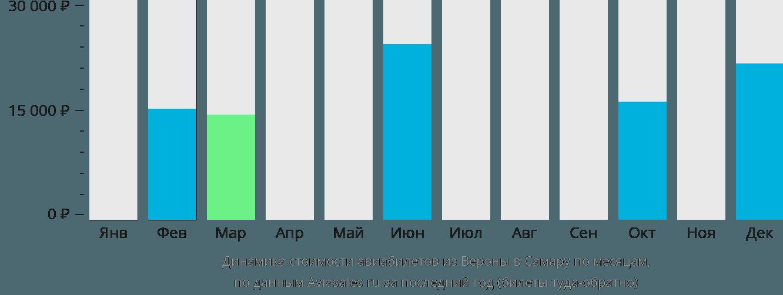 Динамика стоимости авиабилетов из Вероны в Самару по месяцам