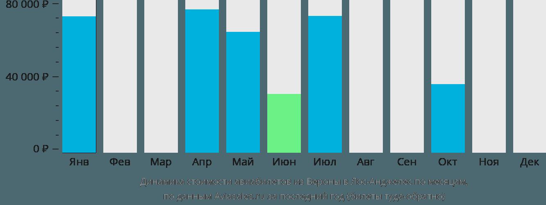Динамика стоимости авиабилетов из Вероны в Лос-Анджелес по месяцам